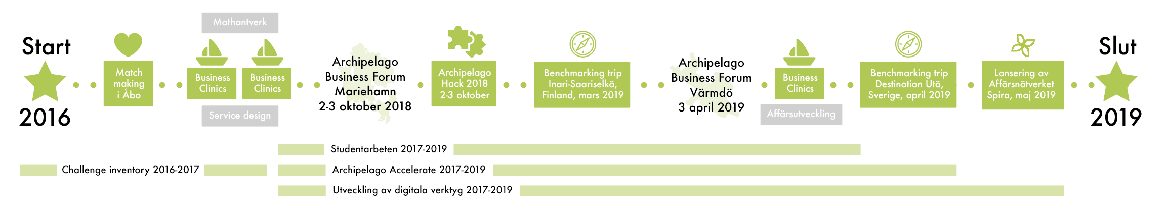 tidslinje archipelago business developoment